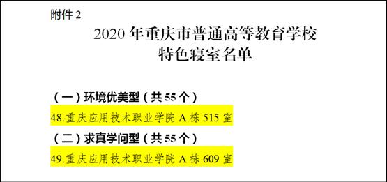 """【获奖喜讯】我院荣获重庆市普通高校 """"特色寝室""""""""文明寝室""""荣誉称号"""